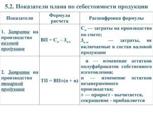 Себестоимость товарной продукции формула