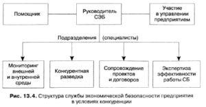 Обязанности специалиста по экономической безопасности предприятия