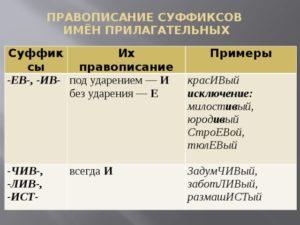 Исключения из правил по русскому языку правописание суффиксов