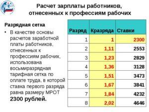 Как посчитать зарплату по тарифной ставке калькулятор