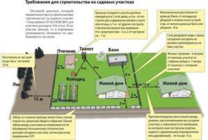 Закон о кфх 2020 разрешает строительство