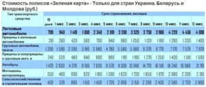 Зеленая карта в украину стоимость
