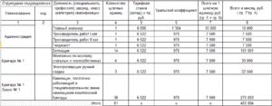 Как посчитать уральский коэффициент 15 пример