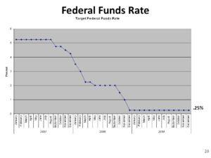 Ставка рефинансирования 2020 прогноз