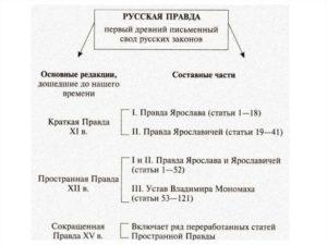 Русская правда первый письменный свод законов на руси