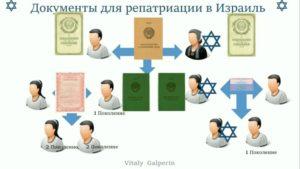 Список документов для репатриации в израиль