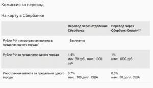 Комиссия за перевод денег с карты банка открытия на сбербанк