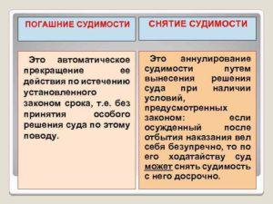Сроки погашения судимости статья 228 часть 2