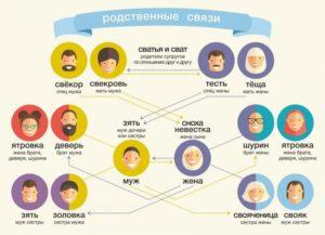 Как называются родственники между собой таблица
