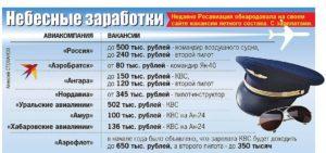 Зарплата военного летчика в россии