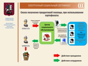 Г москва как получить пенсионеру продуктовый сертификат