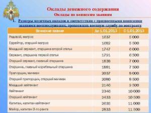 Зарплата подполковника в мчс россии