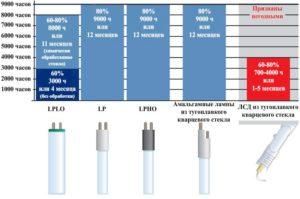 Срок службы кварцевых ламп