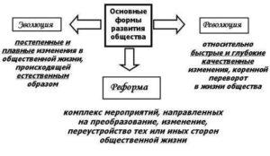 Форма преобразования общества