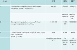 Как заполнять форму годового отчета у смп по 223 фз
