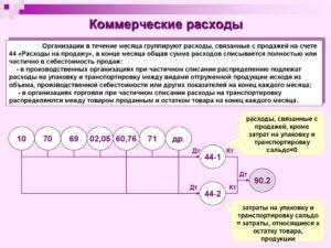 Какой счет по коммерческим и управленческим расходам