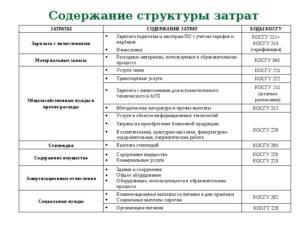 Транспортный налог косгу и квр в 2020 году