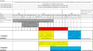 Калькулятор расчета нового периода отпуска после выхода из декрета