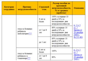 Оплата больничного листа при карантине у дошкольников 2020 года