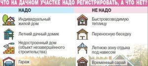 Какие дачные дома не надо регистрировать