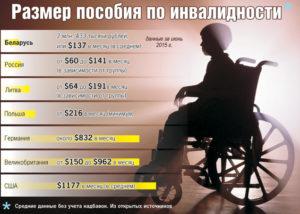 Беларусь инвалид 1 группы