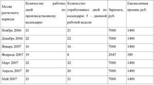 Расчет материальной помощи пропорционально отработанному времени за год