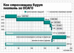 Как считается износ авто а 2020 г по осаго