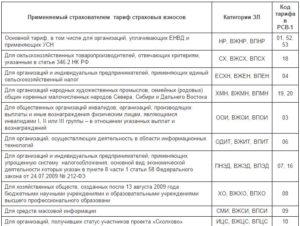 Код категории страхователя пфр для ип