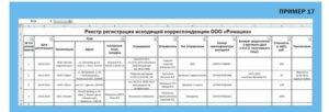 Журнал регистрации входящей корреспонденции срок хранения по перечню