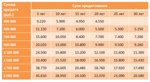 Сколько платить ипотеку в месяц если взять 1000000