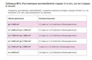 Как растаможить абхазскую машину в россии