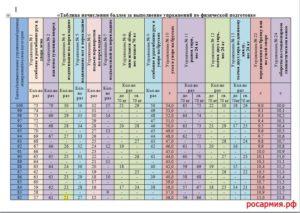 Нормативы физо для военнослужащих 2020 таблица по возрасту мужчин