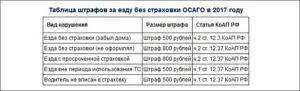 Штраф за езду без страховки в казахстане 2020