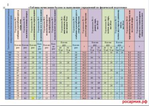 Таблица баллов по физо мвд