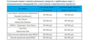 Лимит выдачи наличных в банкомате втб 24