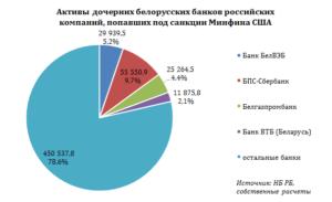 Санкционный список банков россии 2020