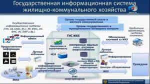 Кто управляет управляющими компаниями жкх в москве