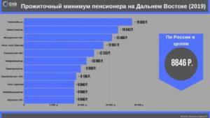 Региональный прожиточный минимум иваново