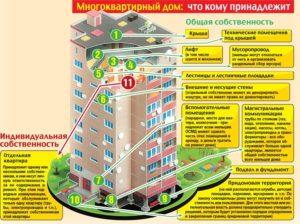Что такое площадь окса в многоквартирном доме