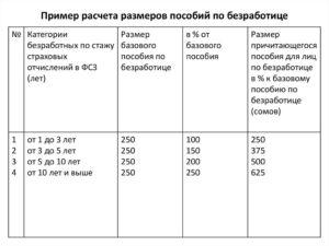 Пособие по безработице в москве калькулятор
