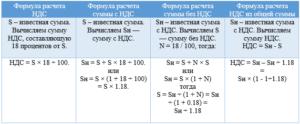 Как вычислить ндс 20 процентов от суммы формула