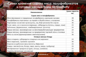 Сроки хранения продуктов питания в общественном питании таблица санпин 2020
