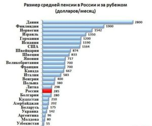 Средняя пенсия в европе