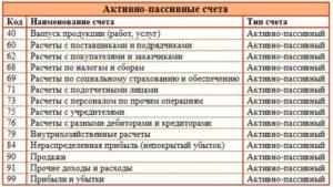 Счет 76 01 1 в бухгалтерском учете активный или пассивный