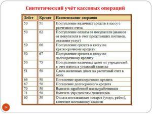 Составление бухгалтерских проводок онлайн бесплатно