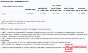 Образец договора по ипотеке россельхозбанк 2020