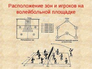 Расстановка в волейболе 4х4