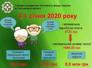 Прибавка к пенсии в курской области у кого минимальная пенсия
