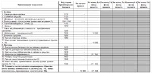 Что такое дебиторская задолженность в балансе строка 1230