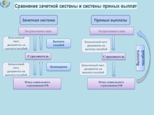 Зачетная система или прямые выплаты в отчете